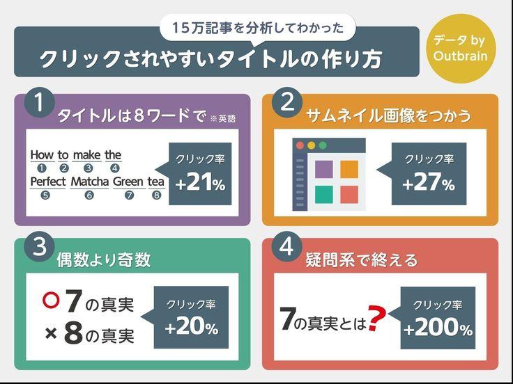 Outbrainという会社の「WEBコンテンツの見出し(タイトル)」について、15万記事を調査したデータが、おもしろかったので簡単にメモ。 1)8ワードのタイトルがクリック率が最高に。 記事タイトルの長さとしては、8ワード(英語で)のものが一番クリック率が高かった。平均よりも21%高かった。 2)サムネイル画像を入れるとクリック率+27% ほとんどのメディアはやっている気がするが、サムネイル画像を記事タイトルに加えると、クリック率を27%も高めることができる。 たぶん、ソーシャルのOGP画像とかもそうだし、あとはスマートニュースとかにも、多かれ少なかれ、当てはまる話