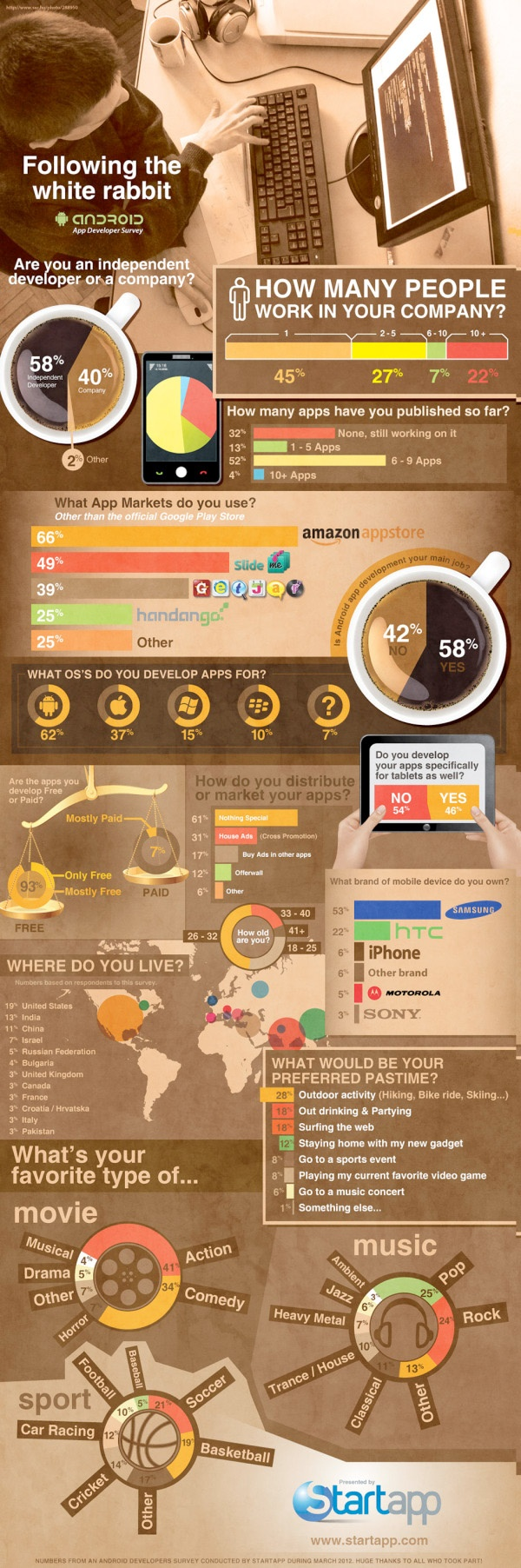 Android App User Infographic
