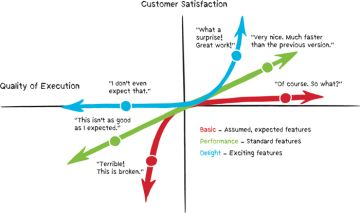 Quality management and the kano model