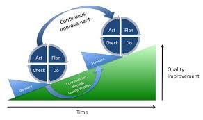 Graph visualising how reiterating the Plan-Do-Check-Act-cycle (PDCA) yields continuous improvement (CI).