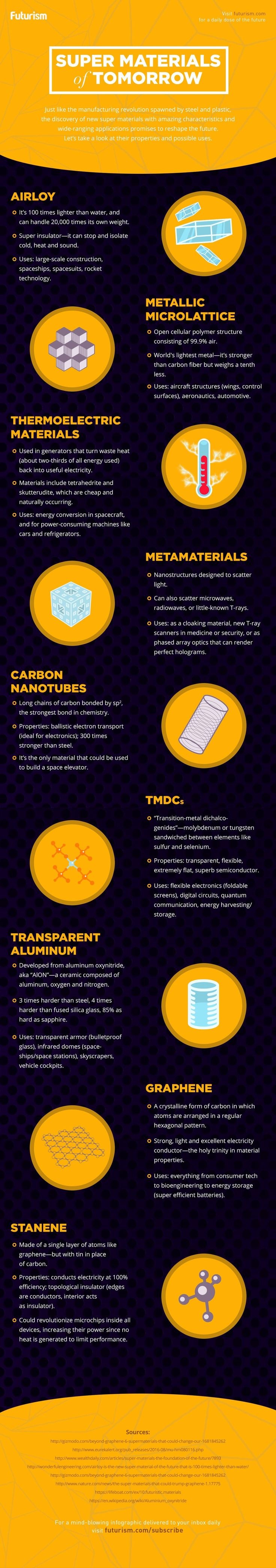 Scientists have discovered a whole array of new materials that promise to change the world.   Welcome to the Industrial Revolution 2.0.  http://futurism.com/images/super-materials-of-tomorrow-infograp (Future Tech Infographic)
