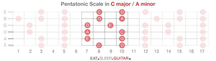 Finding Notes on the Fretboard –> Learning Your Octaves –> Pentatonic Scales Pentatonic Scales –> Diatonic Scales –> Guitar Modes In my opinion, the Pentatonic S…
