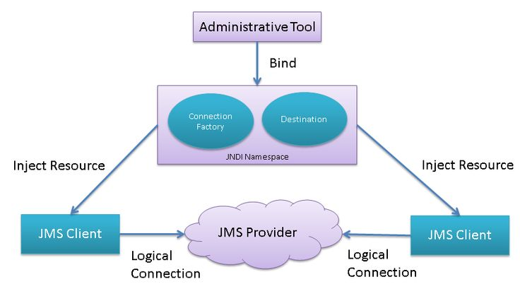 Java Messaging Service (JMS) Introduction http://www.sourcetricks.com/2014/10/java-messaging-service-jms-using-activemq.html