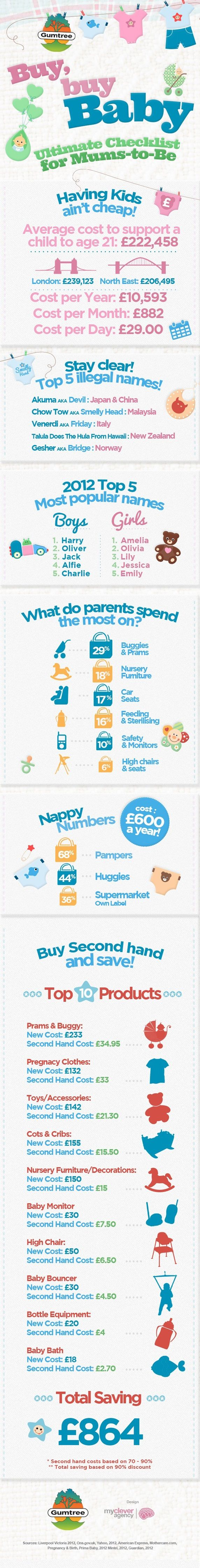 Baby IG Baby infographic, Second hand baby clothes, Cool