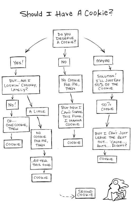 Funny cookie flow chart - http://www.jokideo.com/funny-cookie-flow-chart/