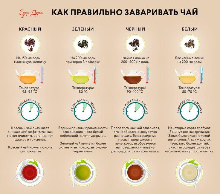 Друзья, мы подготовили для вас инфографику о том, как правильно заваривать разные сорта чая. Ставьте лайки, сохраняйте к себе и делитесь с друзьями! И приятного вам чаепития! #едимдома #инфографика #чай #кулинария #домашняяеда #завариваемчай #черныйчай #зеленыйчай #красныйчай #белыйчай