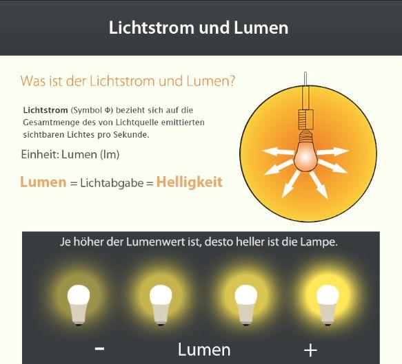 24 best images about erkenntnisse ber lampen leuchten beleuchtung on pinterest blog. Black Bedroom Furniture Sets. Home Design Ideas