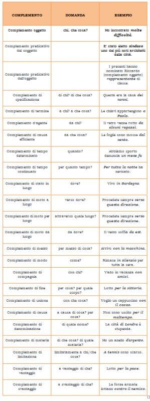 Analisi logica: tabella dei complementi - Blog - StudentVille.it