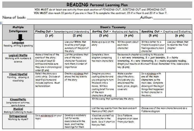 bloom taxonomy lesson plan template - reading personal learning plan a grid of gardner 39 s