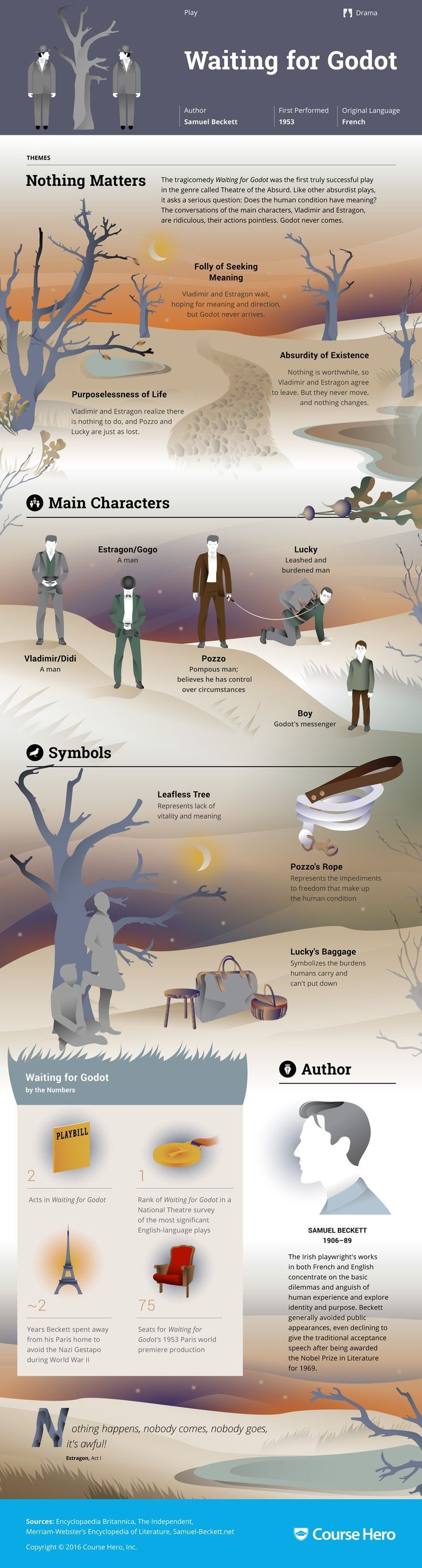 Waiting for Godot Infographic | Course Hero