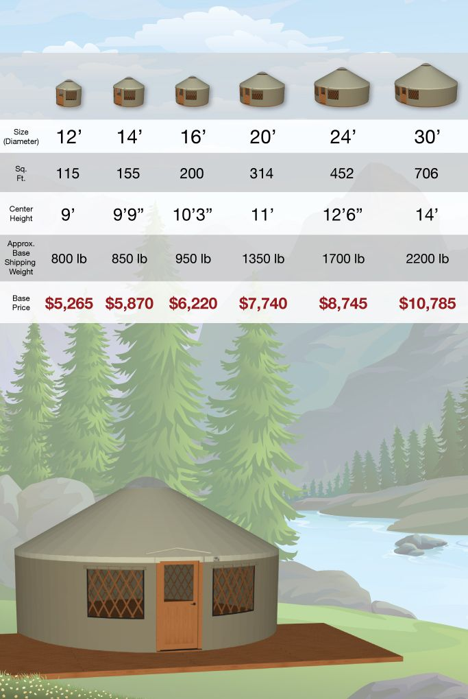 Pacific Yurts Pricing and Info Chart