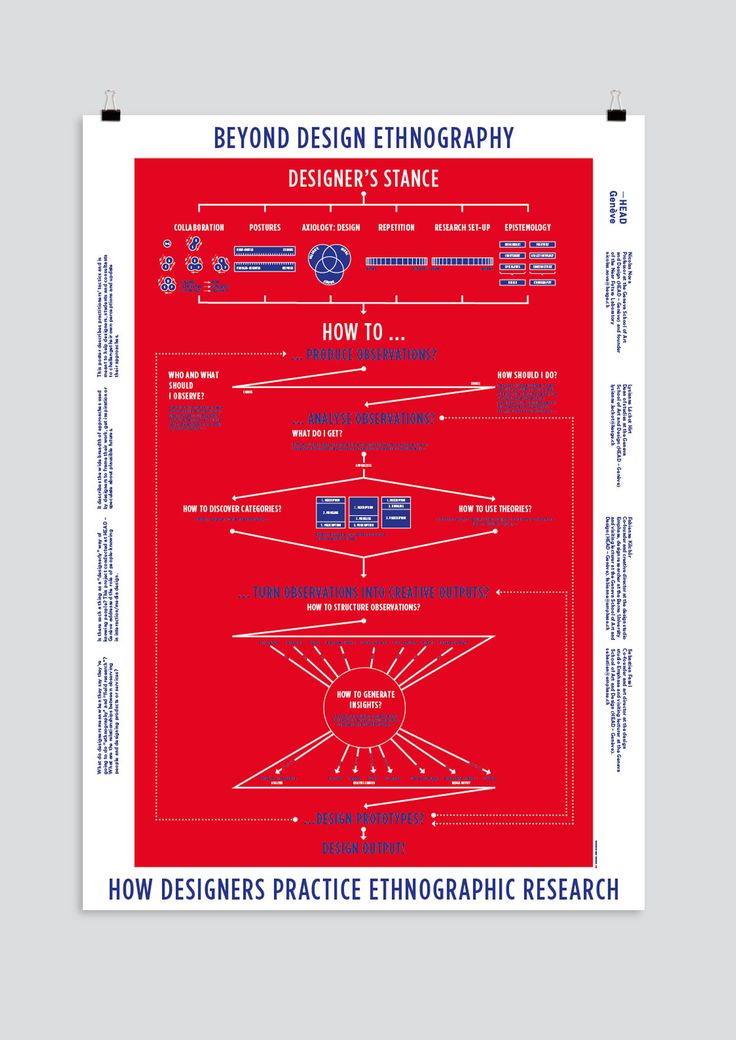 The 25+ best Scientific poster design ideas on Pinterest - research poster
