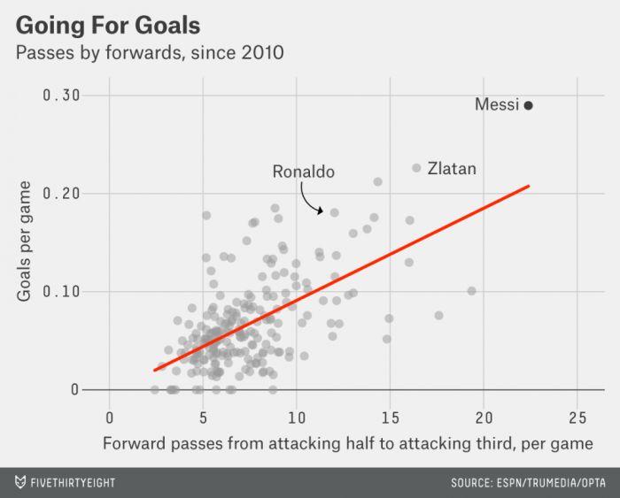 Messi: goles por juego y pases hacia adelante.