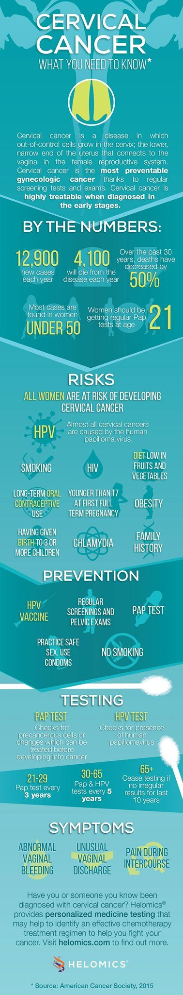 What you need to know about Cervical Cancer infographic. Cervical Cancer is the most preventable gynecological cancer with highly reliable screening tests, and is highly treatable in its early stages. Know the facts!