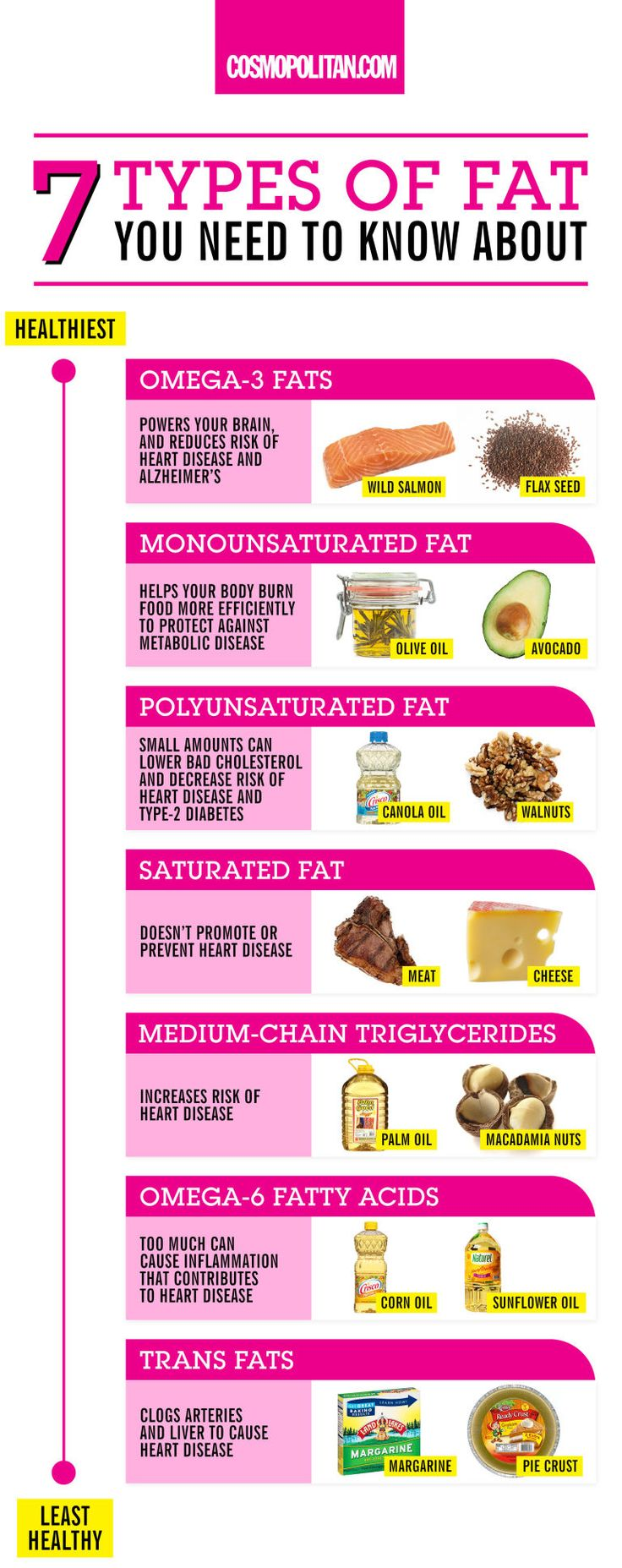 EVERYTHING YOU NEED TO KNOW ABOUT HEALTHY AND UNHEALTHY FATS: Boost your brain power & make your skin and hair gleam with this list of healthy fats! You'll also find out what fats you should ditch. Click through healthy eating tips, nutrition advice, and more healthy ideas.