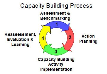 Capacity Building Toolkit