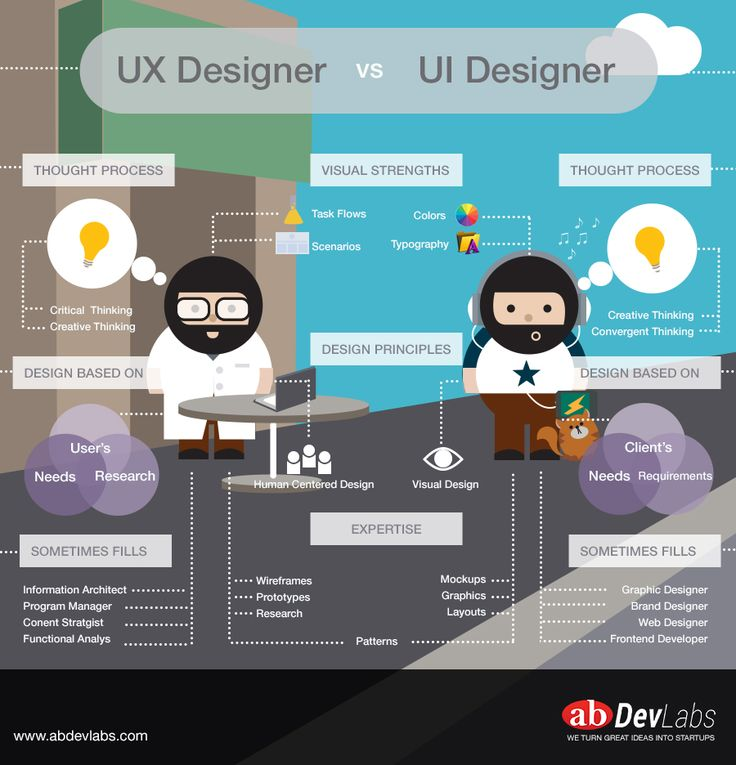 [Infographic] The diference between UX Designers and UI Designers