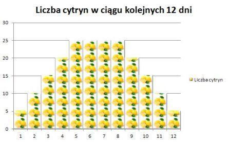 kuracja-cytrynowa-liczba-cytryn-w-ciagu-12-dni