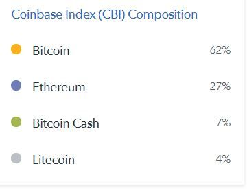 Investing in crypto currency index fund