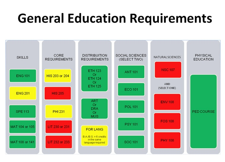 General education requirements education requirement