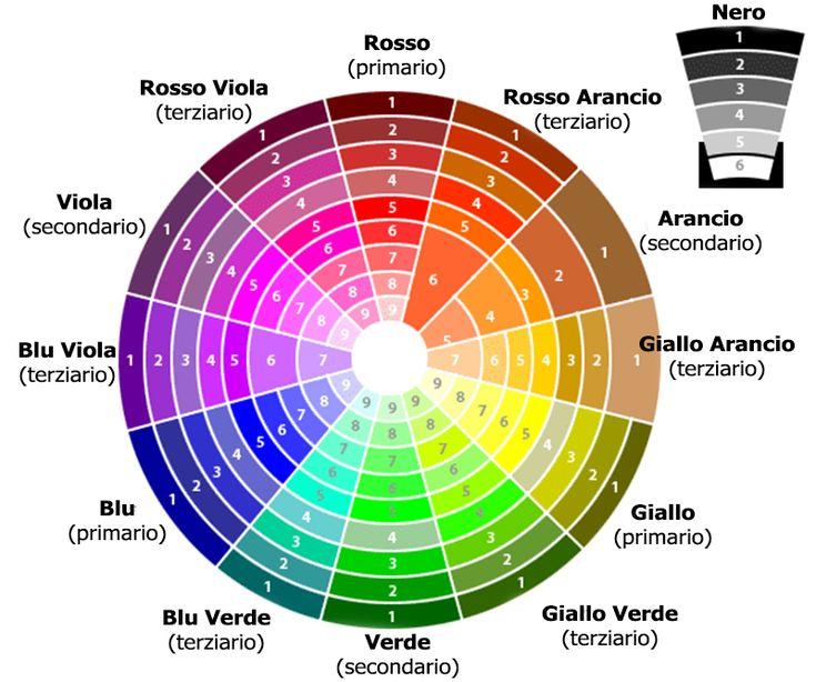 scegliendo sfumature che nella ruota dei colori sono vicine tra di loro (questo garantisce che si trattino di colori in armonia).