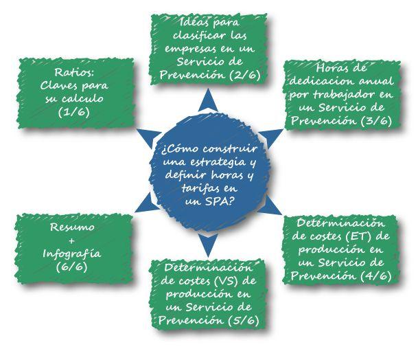 http://www.jalvarezmart.com/2013/07/25/como-construir-una-estrategia-y-definir-horas-y-tarifas-en-un-spa/