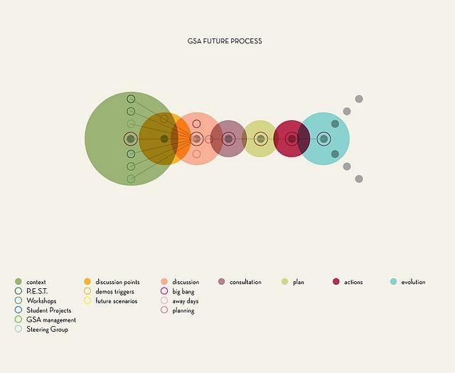 31 Best Process Diagrams Images On Pinterest