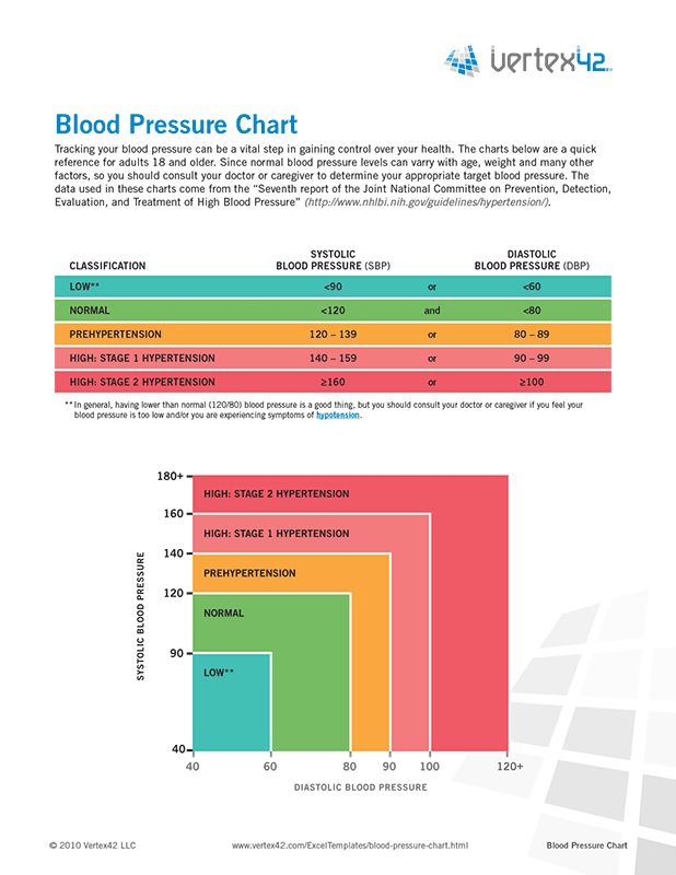 Best 25 blood pressure chart ideas on pinterest blood for Fish oil and blood pressure