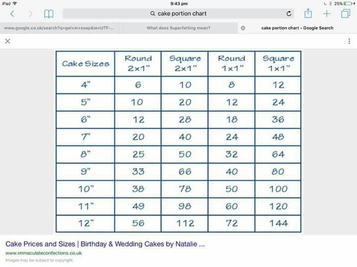 Full Size Sheet Cake Servings