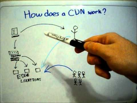 How a CDN Works - cdn content delivery network