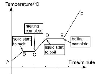 Chemistry 11: Law of Definite Composition, Multiple Proportions; Heating/Cooling Curve; Matter
