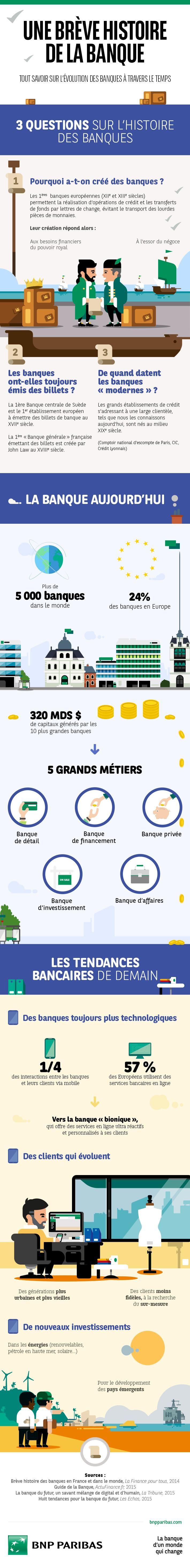 [Infographie] Une brève histoire de la banque