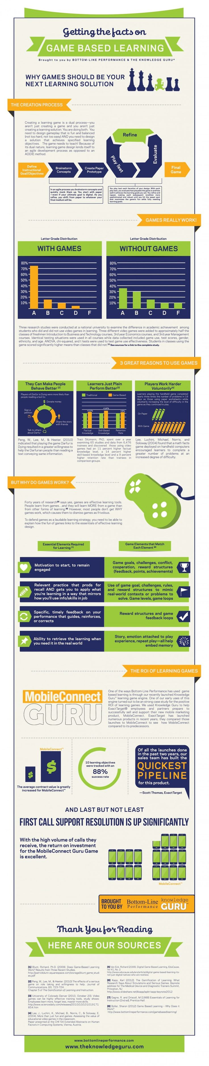 e-Learning Infographics - The No.1 Source for the Best ...