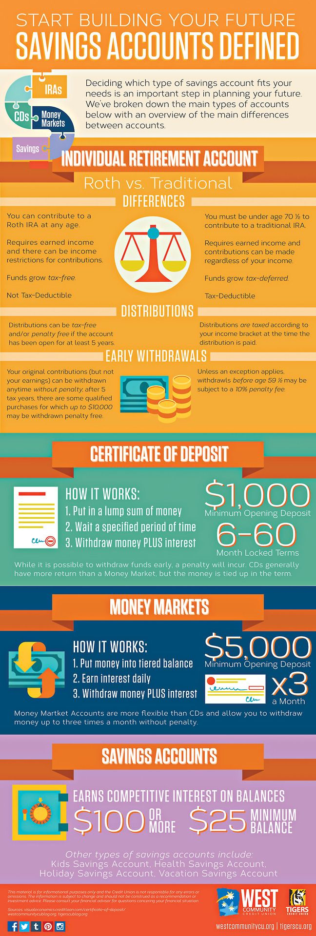 85 best personal finance infographics images on pinterest savings accounts defined the more you know tigerscu tumblr 1betcityfo Gallery