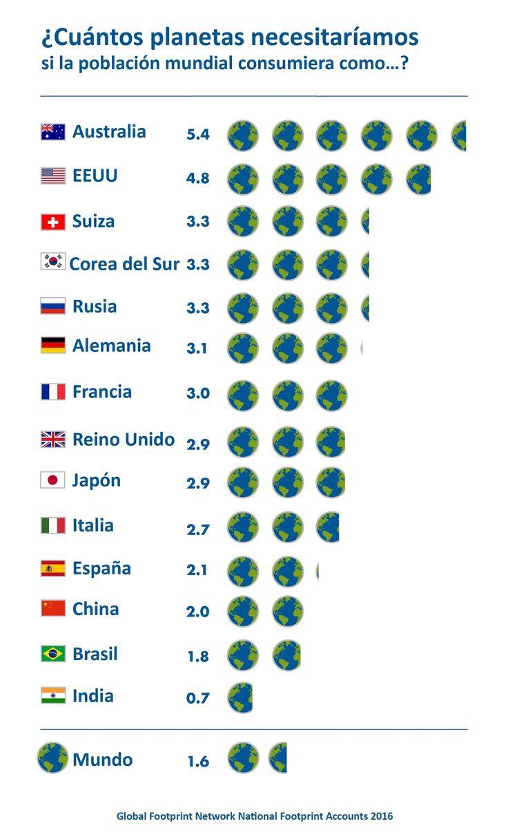 WWF España - La humanidad entra hoy en déficit ecológico