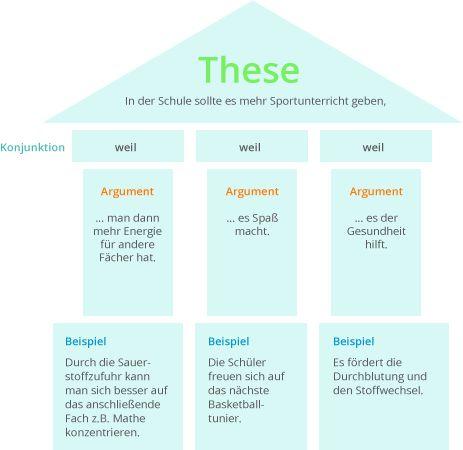 die besten 25 er rterung ideen auf pinterest stellungnahme schreiben zweite klasse meinung. Black Bedroom Furniture Sets. Home Design Ideas