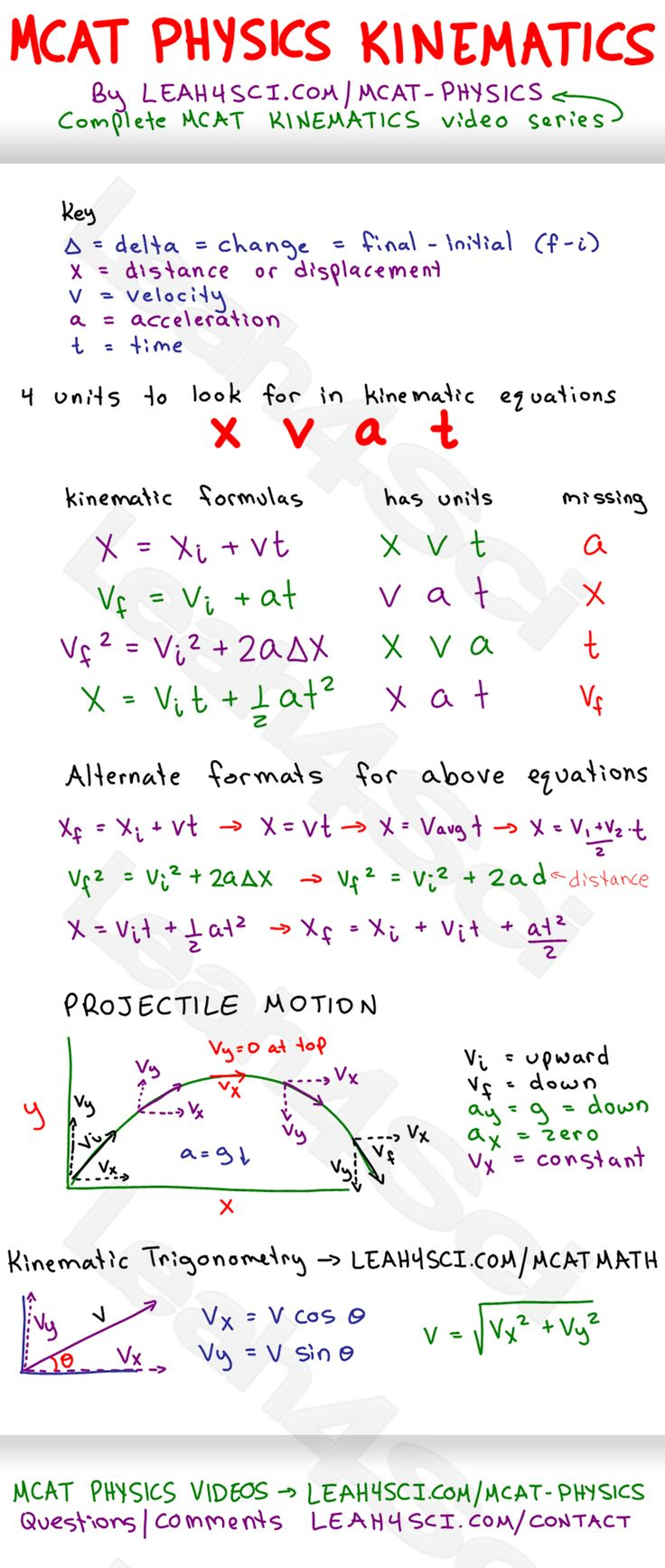 Kinematics-Cheat-Sheet-MCAT-Physics-Study-Guide.jpg 1,069×2,521 pixels