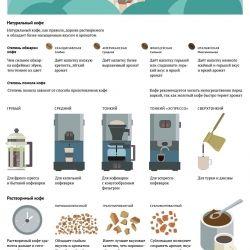 О чем говорит кофейная упаковка