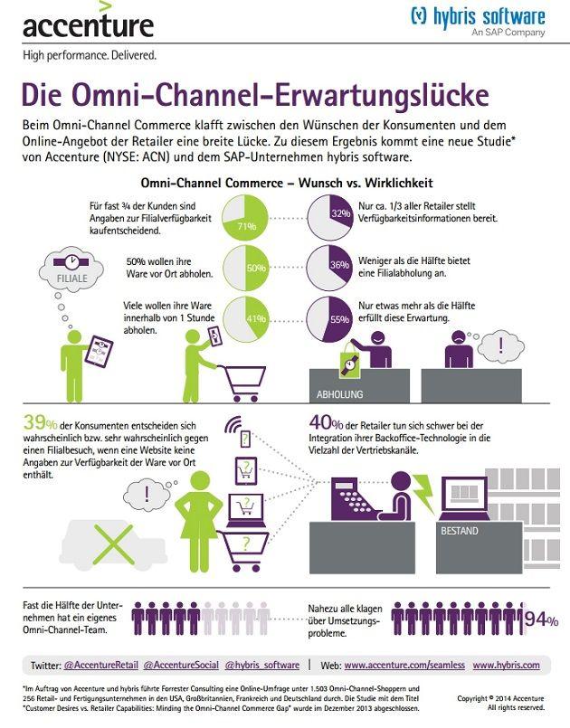 Die «Omni-Channel-Erwartungslücke