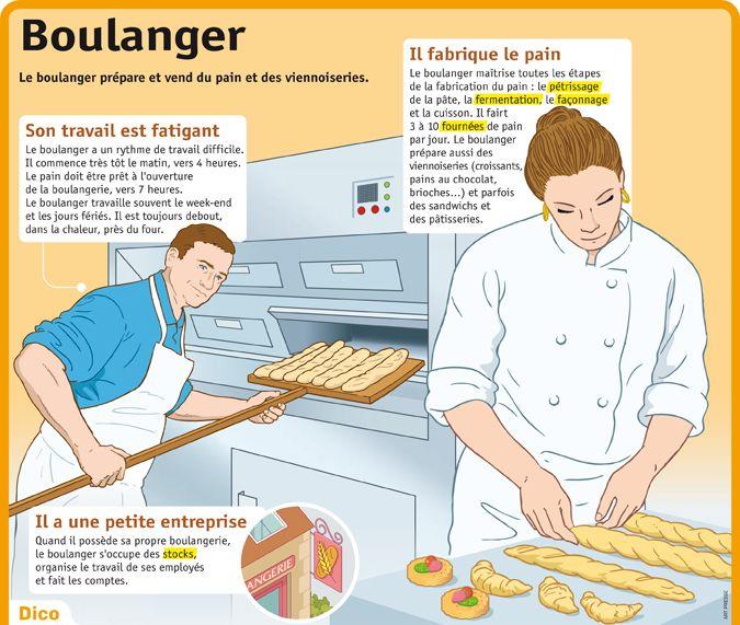 Fiche exposés : Boulanger