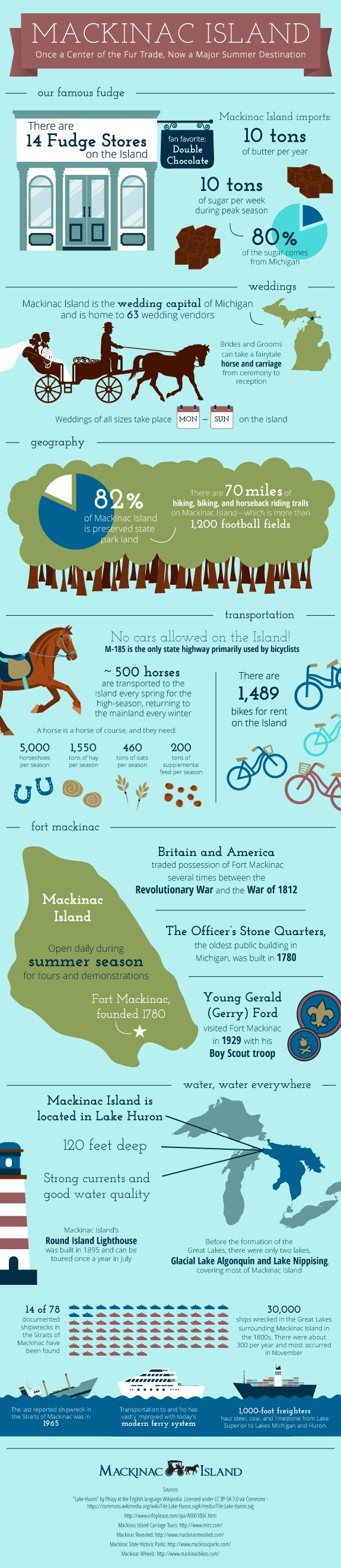 Mackinac Island: Michigan's Top Summer Retreat http://www.mackinacisland.org/mackinac-island-facts/