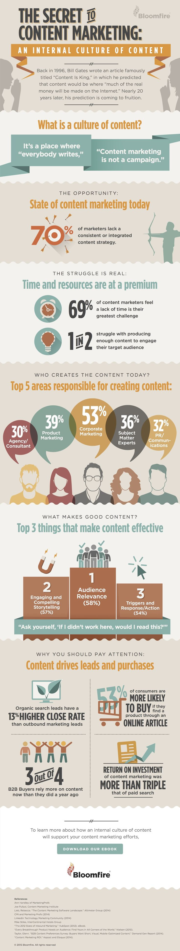Content marketing secrets. #content #marketing #business #inbound