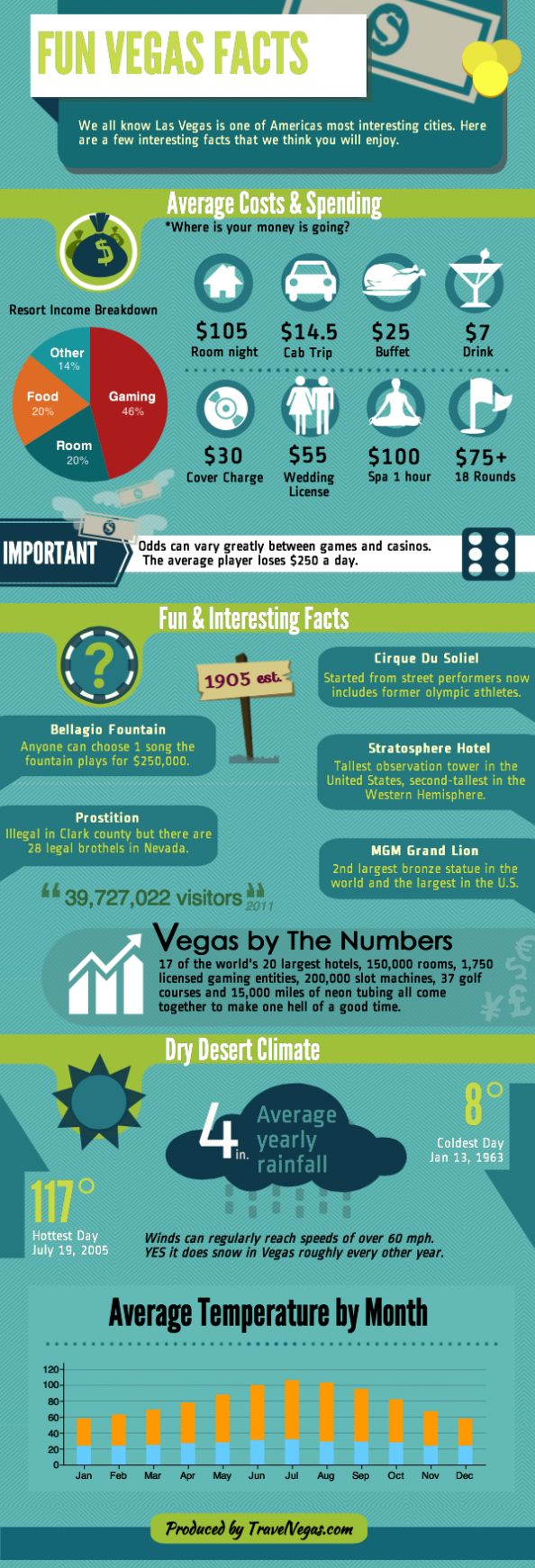 Fun Las Vegas Facts