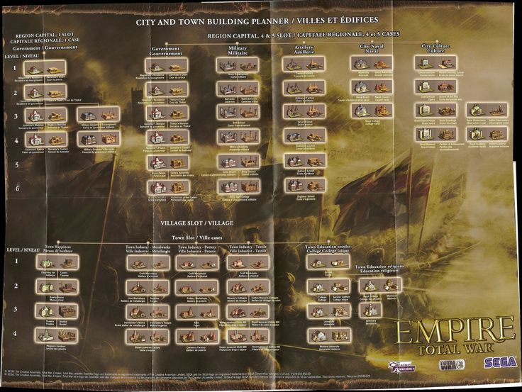 Empire Total War — City and town building planner