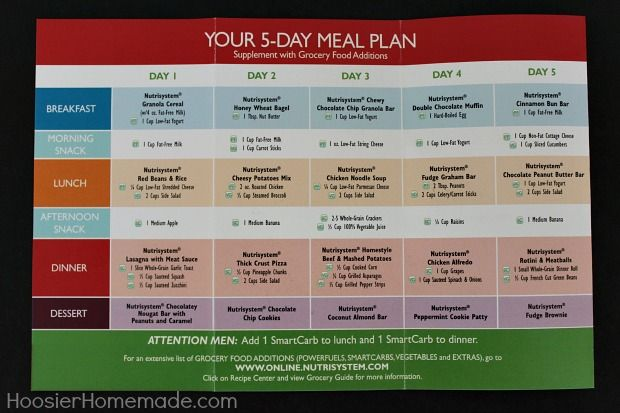 Diet Plans & Programs: The