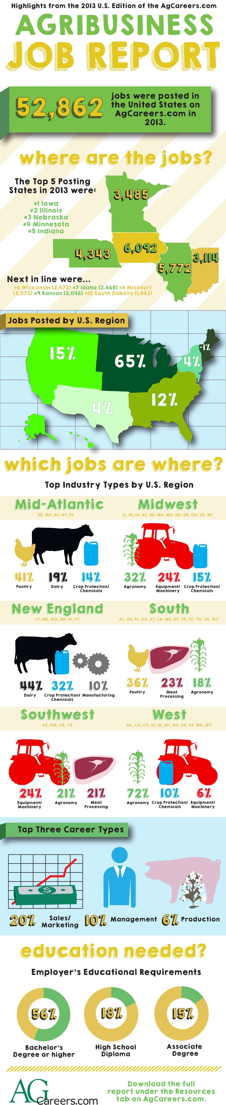 US #AgJobSeekers: Find out where and what are the hot jobs in agriculture right now plus what ag employers are looking for.