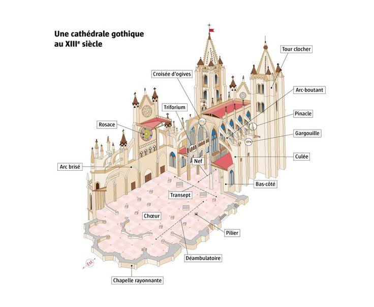 Les 38 meilleures images propos de lexique architecture sur pinterest m - Une cathedrale gothique ...