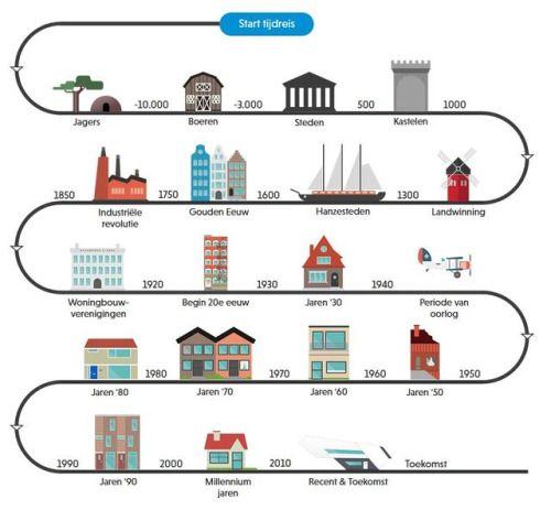 De evolutie van wonen een interactieve tool van Blauwhoed.  De evolutie van het wonen geeft een overview van de wijze waarop Nederlanders woonden door de eeuwen heen en welke ontwikkelingen tot veranderingen leidden. De evolutie van het wonen is ontwikkeld op initiatief van projectontwikkelaar Blauwhoed ter ere van haar 400-jarig bestaan in 2016
