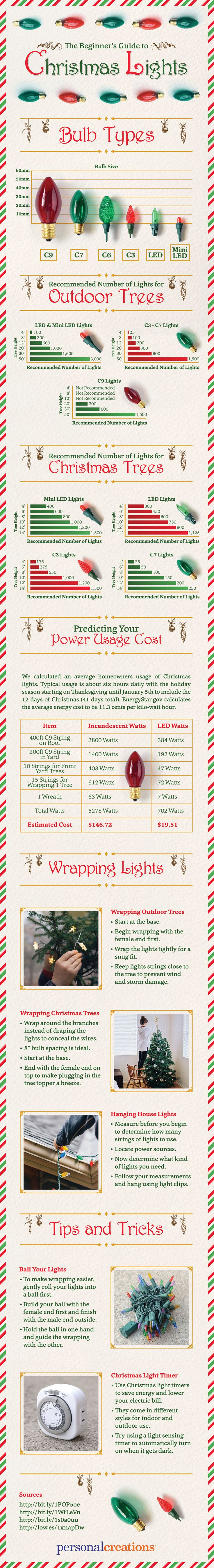 Beginners Guide to Christmas-Lights