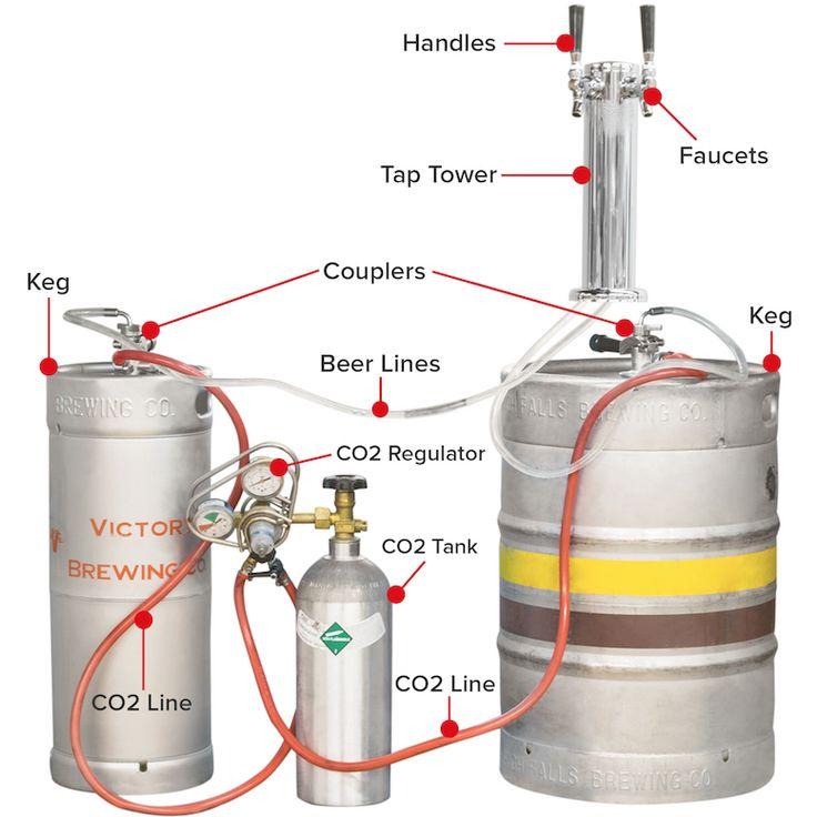 Types of Kegs Beer taps, Beer dispenser, Draft beer